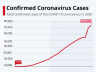 Coronavirus: 2363 died, nearly 78 thousand infected